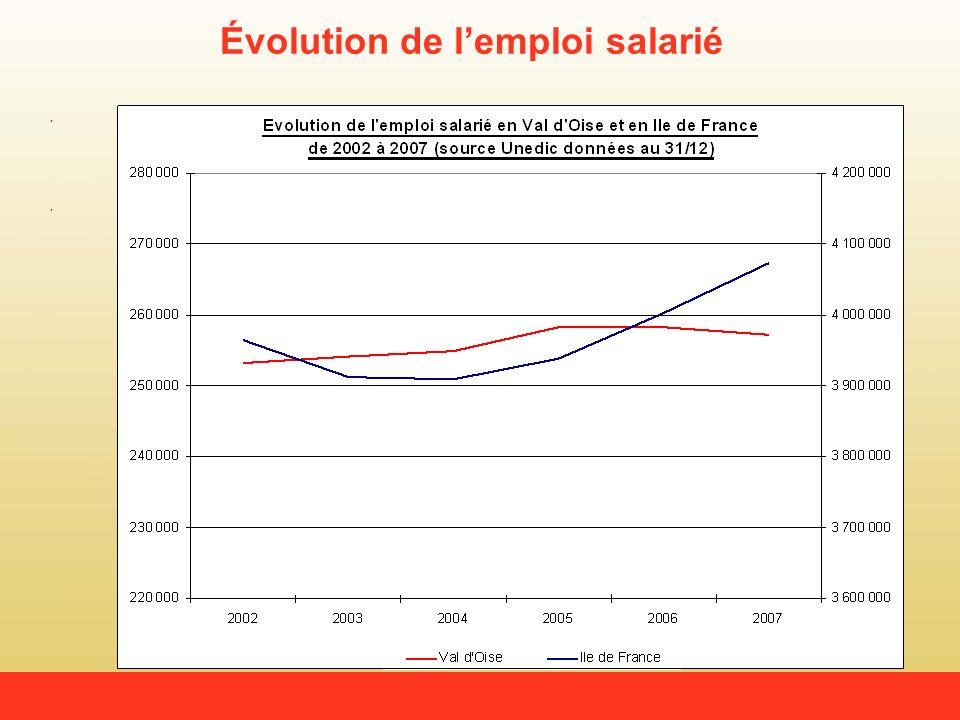 Évolution de lemploi salarié