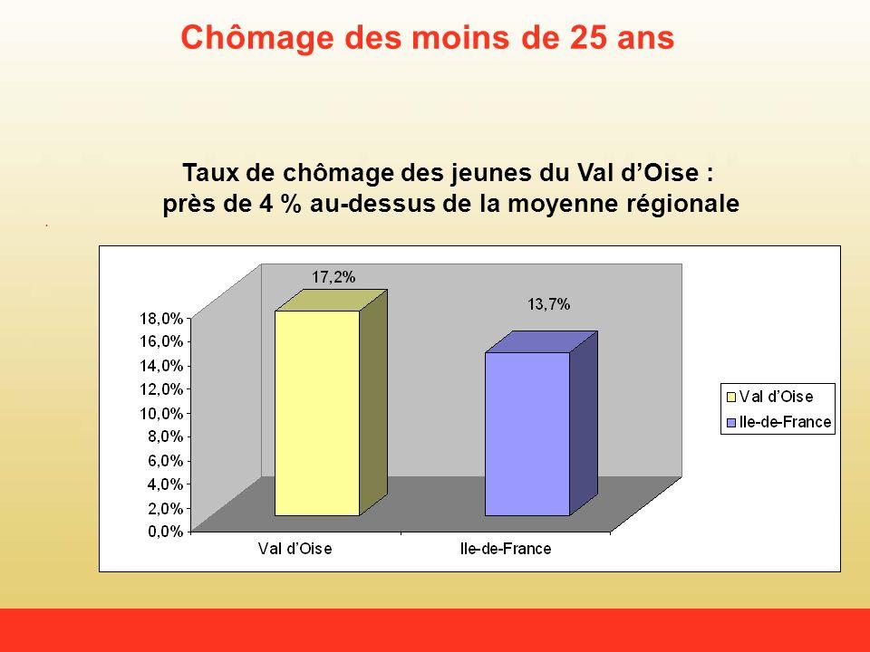Chômage des moins de 25 ans Taux de chômage des jeunes du Val dOise : près de 4 % au-dessus de la moyenne régionale