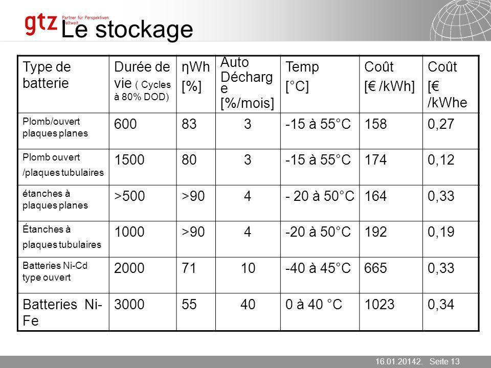 16.01.2014 Seite 13 Seite 1316.01.20142. März 2007 Le stockage Type de batterie Durée de vie ( Cycles à 80% DOD) ηWh [%] Auto Décharg e [%/mois] Temp
