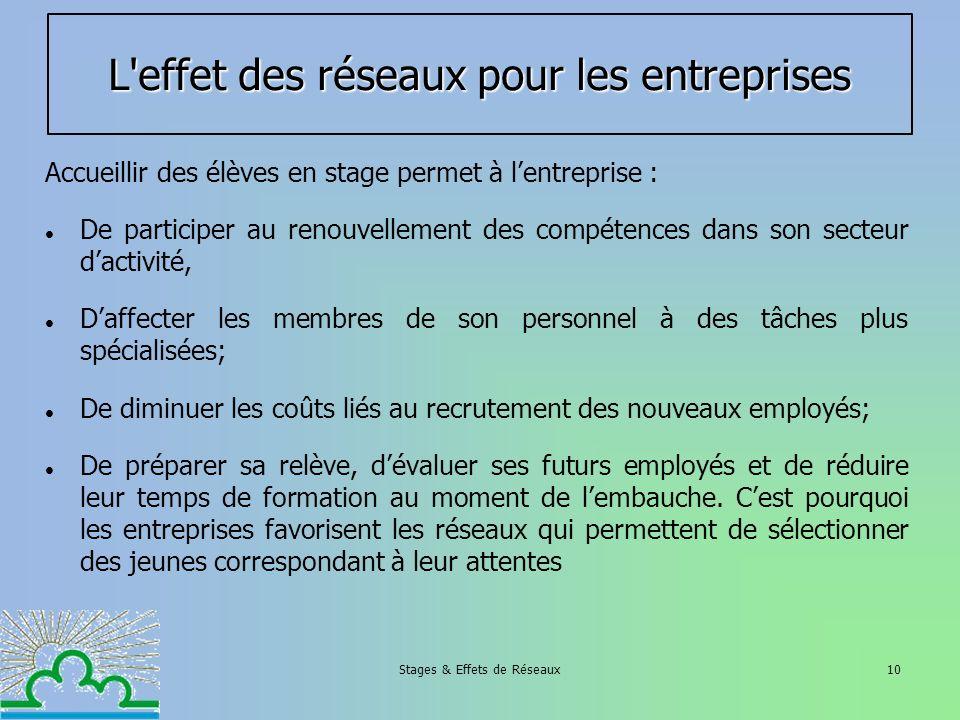 Stages & Effets de Réseaux10 L'effet des réseaux pour les entreprises Accueillir des élèves en stage permet à lentreprise : De participer au renouvell