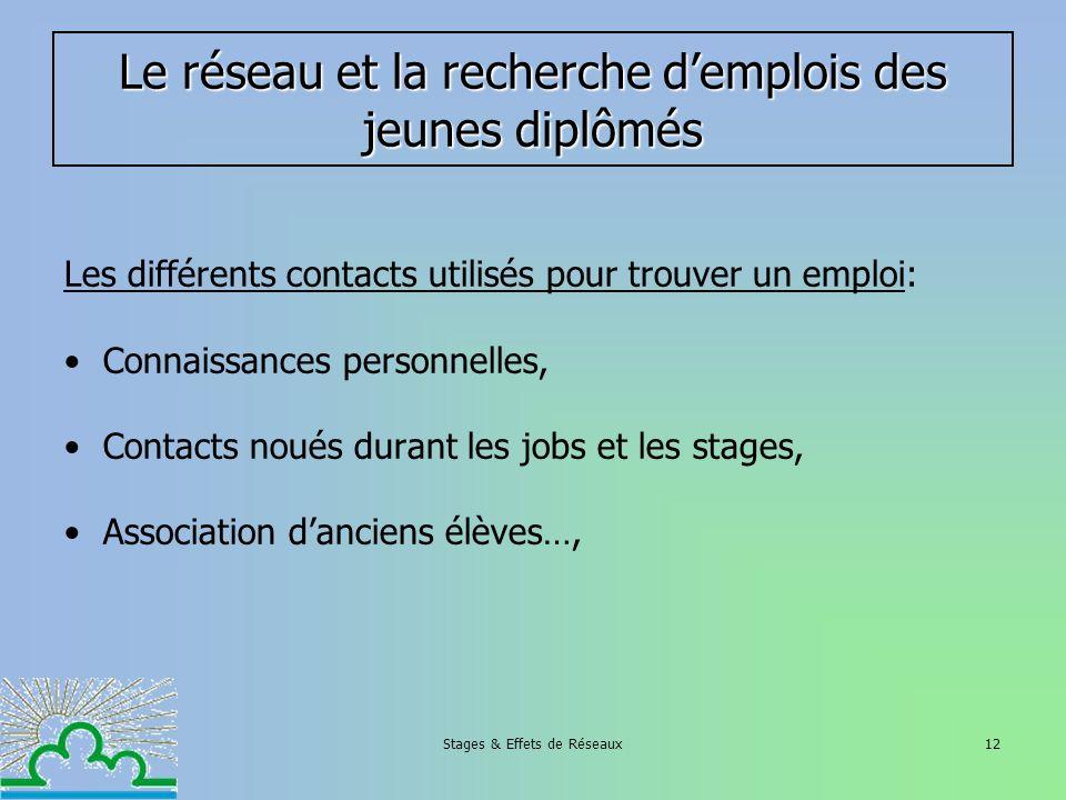 Stages & Effets de Réseaux12 Les différents contacts utilisés pour trouver un emploi: Connaissances personnelles, Contacts noués durant les jobs et le