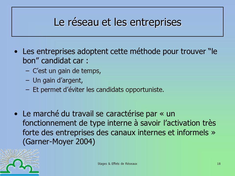 Stages & Effets de Réseaux18 Les entreprises adoptent cette méthode pour trouver le bon candidat car : –Cest un gain de temps, –Un gain dargent, –Et p