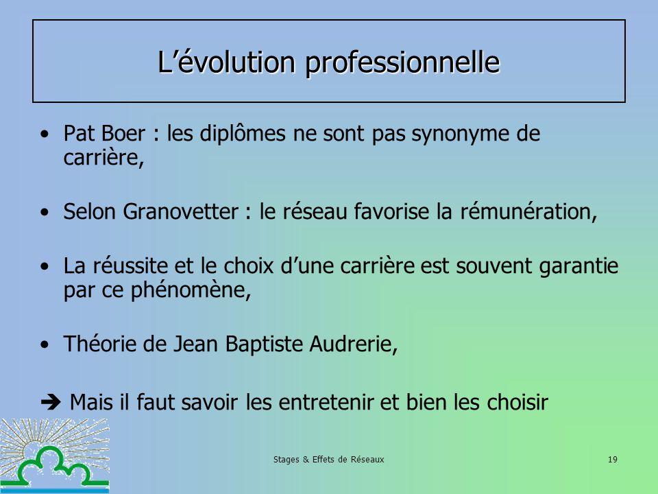 Stages & Effets de Réseaux19 Lévolution professionnelle Pat Boer : les diplômes ne sont pas synonyme de carrière, Selon Granovetter : le réseau favori