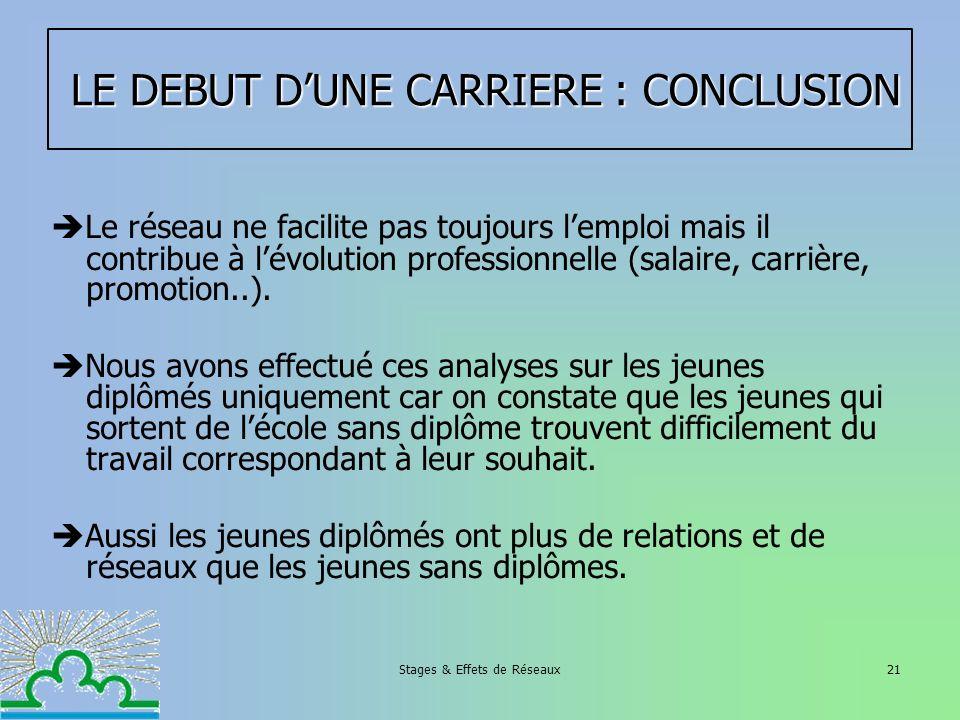 Stages & Effets de Réseaux21 LE DEBUT DUNE CARRIERE : CONCLUSION LE DEBUT DUNE CARRIERE : CONCLUSION Le réseau ne facilite pas toujours lemploi mais i