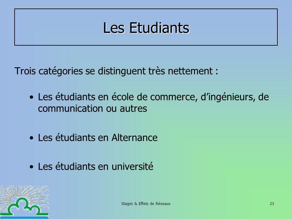 Stages & Effets de Réseaux23 Les Etudiants Trois catégories se distinguent très nettement : Les étudiants en école de commerce, dingénieurs, de commun