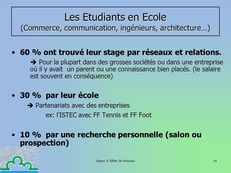 Stages & Effets de Réseaux24 Les Etudiants en Ecole (Commerce, communication, ingénieurs, architecture…) 60 % ont trouvé leur stage par réseaux et rel