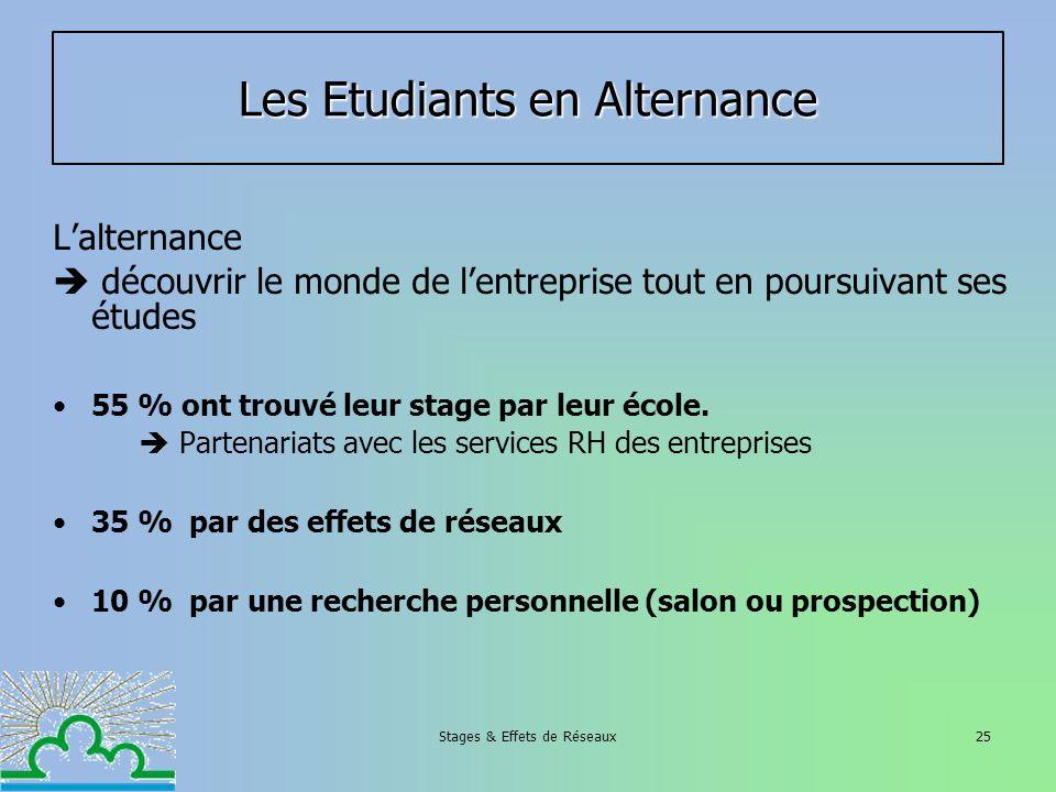Stages & Effets de Réseaux25 Les Etudiants en Alternance Lalternance découvrir le monde de lentreprise tout en poursuivant ses études 55 % ont trouvé