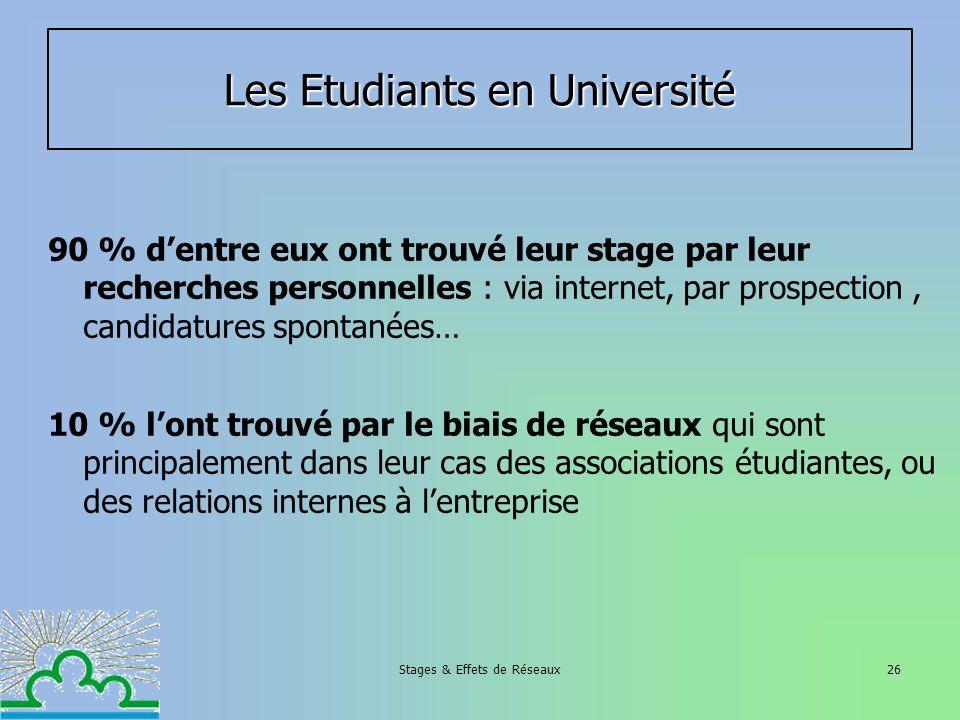 Stages & Effets de Réseaux26 Les Etudiants en Université 90 % dentre eux ont trouvé leur stage par leur recherches personnelles : via internet, par pr