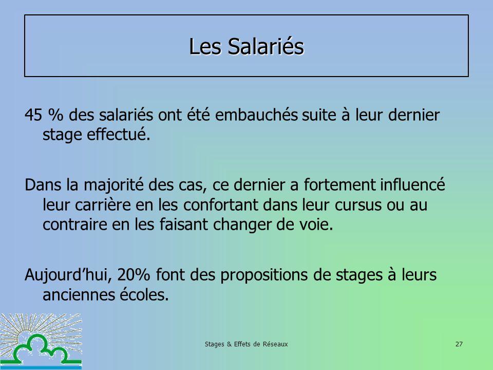Stages & Effets de Réseaux27 Les Salariés 45 % des salariés ont été embauchés suite à leur dernier stage effectué. Dans la majorité des cas, ce dernie