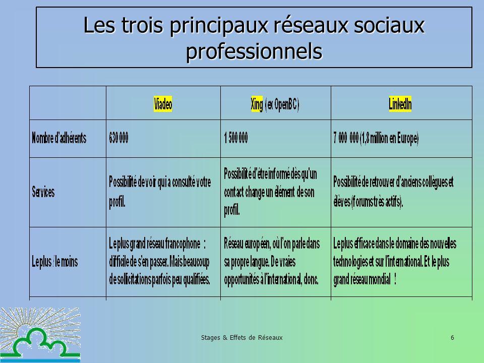 Stages & Effets de Réseaux6 Les trois principaux réseaux sociaux professionnels
