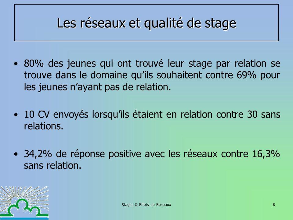 Stages & Effets de Réseaux8 Les réseaux et qualité de stage 80% des jeunes qui ont trouvé leur stage par relation se trouve dans le domaine quils souh