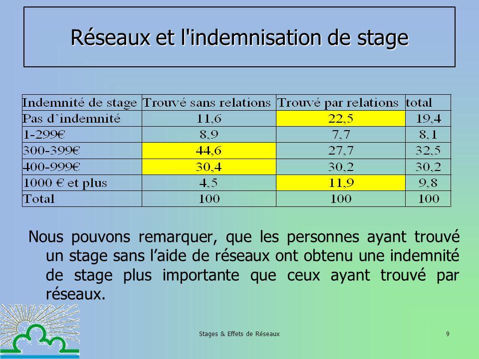 Stages & Effets de Réseaux9 Réseaux et l'indemnisation de stage Nous pouvons remarquer, que les personnes ayant trouvé un stage sans laide de réseaux
