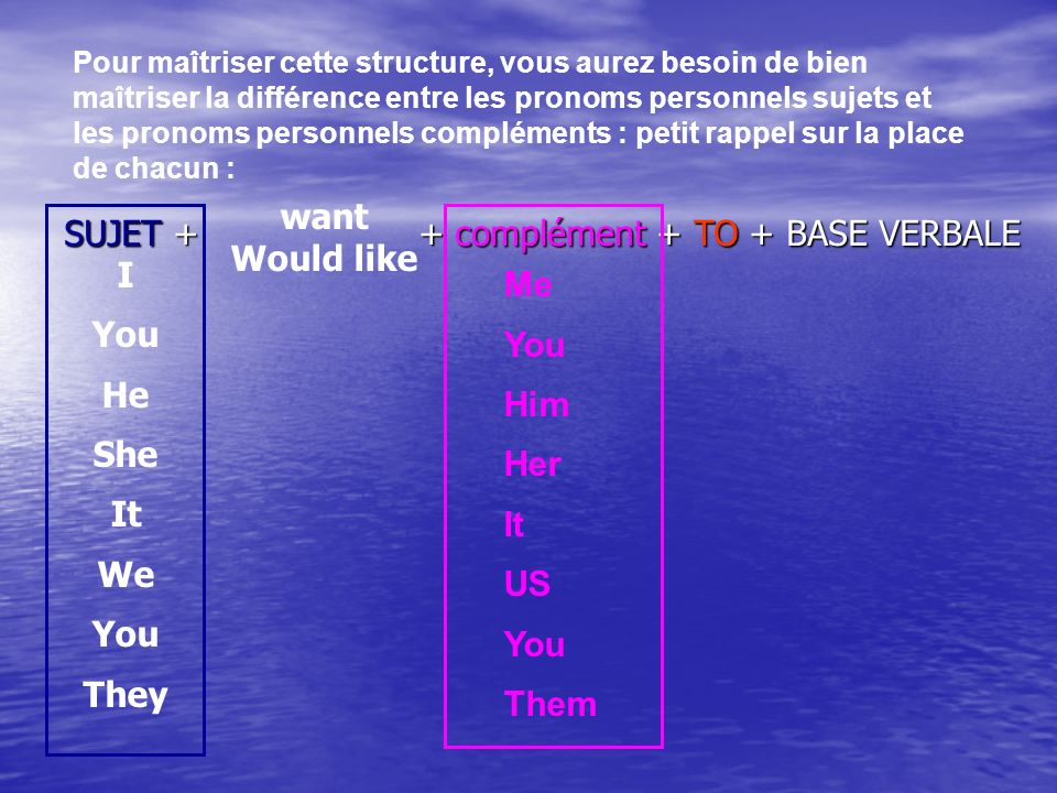 SUJET + + complément + TO + BASE VERBALE want Would like Pour maîtriser cette structure, vous aurez besoin de bien maîtriser la différence entre les p