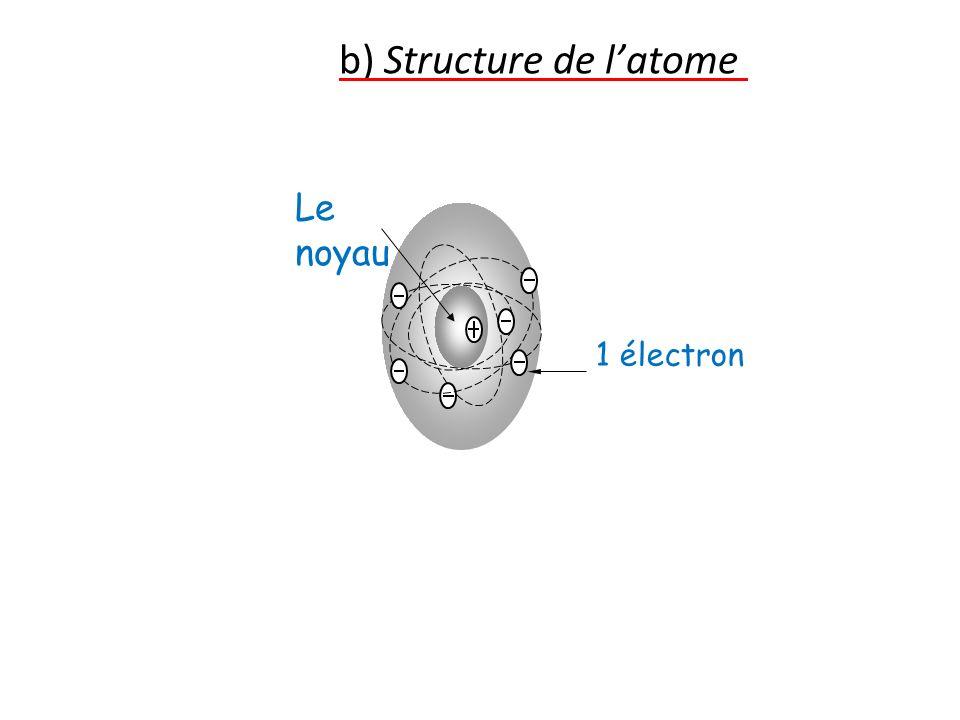Les caractéristiques des constituants de latome : Les électrons : Ils sont tous identiques et portent chacun une charge électrique négative (charge élémentaire négative) Le noyau : Faire exercice n°19 p30 Ses dimensions sont très petites (100 000 fois inférieures à celles de latome) mais sa masse vaut des milliers de fois celle dun électron : la masse de latome est donc concentrée en son noyau.