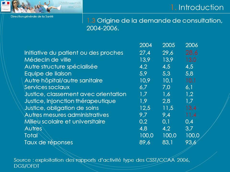 Direction générale de la Santé 1. Introduction 1.3 Origine de la demande de consultation, 2004-2006. 200420052006 Initiative du patient ou des proches