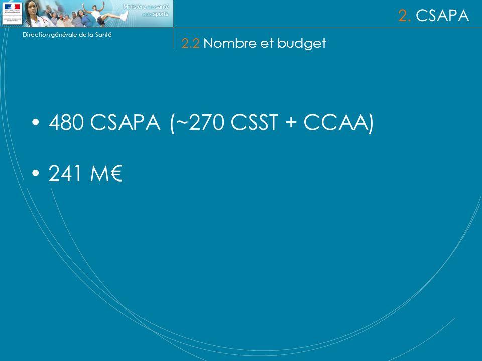 Direction générale de la Santé 2. CSAPA 2.2 Nombre et budget 480 CSAPA (~270 CSST + CCAA) 241 M