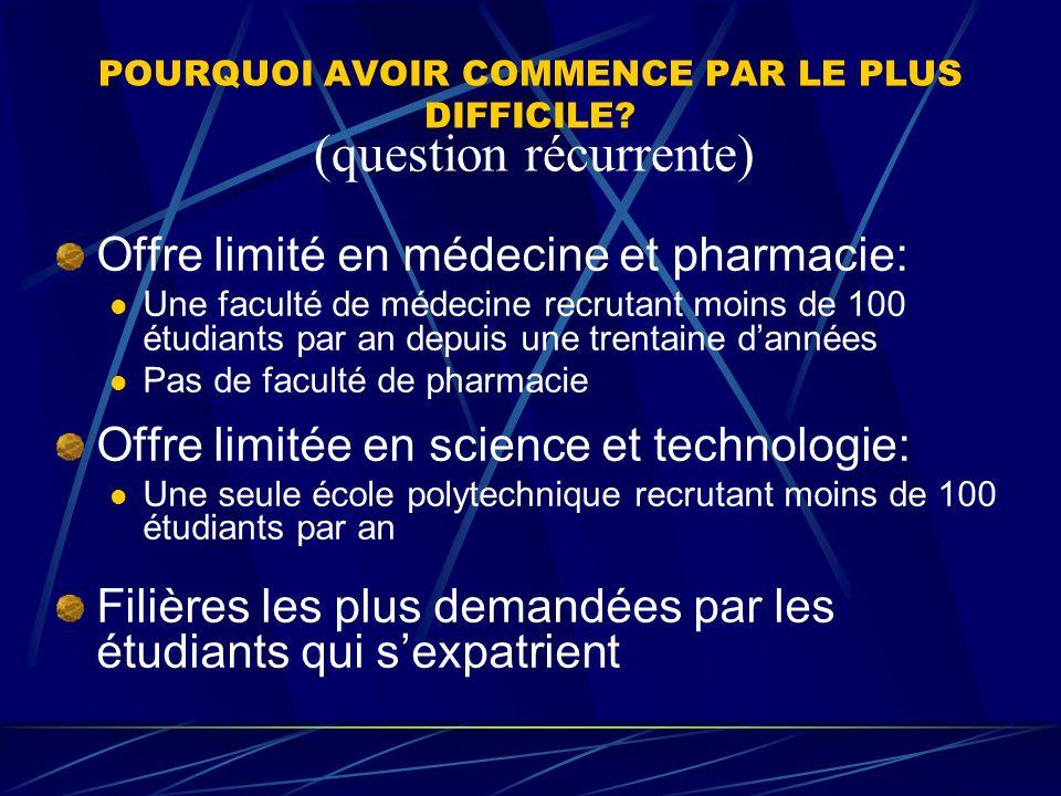 POURQUOI AVOIR COMMENCE PAR LE PLUS DIFFICILE? Offre limité en médecine et pharmacie: Une faculté de médecine recrutant moins de 100 étudiants par an