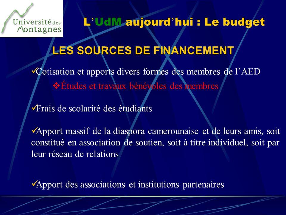 L UdM aujourd hui : Le budget LES SOURCES DE FINANCEMENT Cotisation et apports divers formes des membres de lAED Frais de scolarité des étudiants Appo