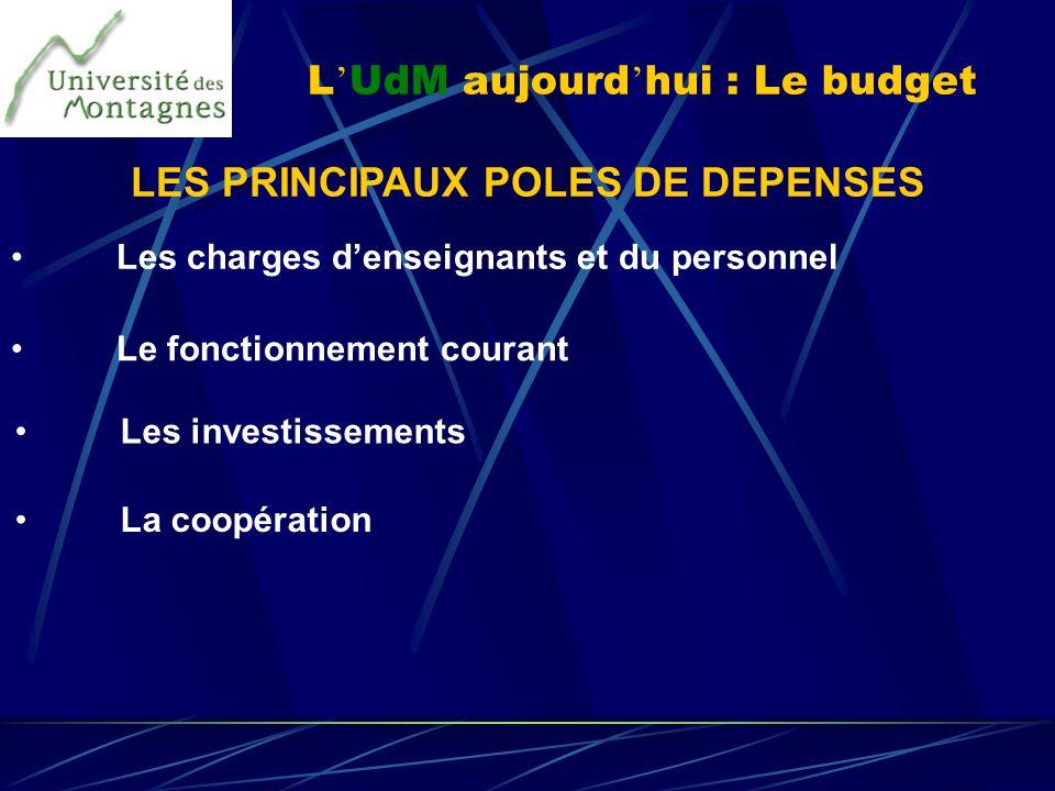 L UdM aujourd hui : Le budget LES PRINCIPAUX POLES DE DEPENSES Les charges denseignants et du personnel Le fonctionnement courant Les investissements