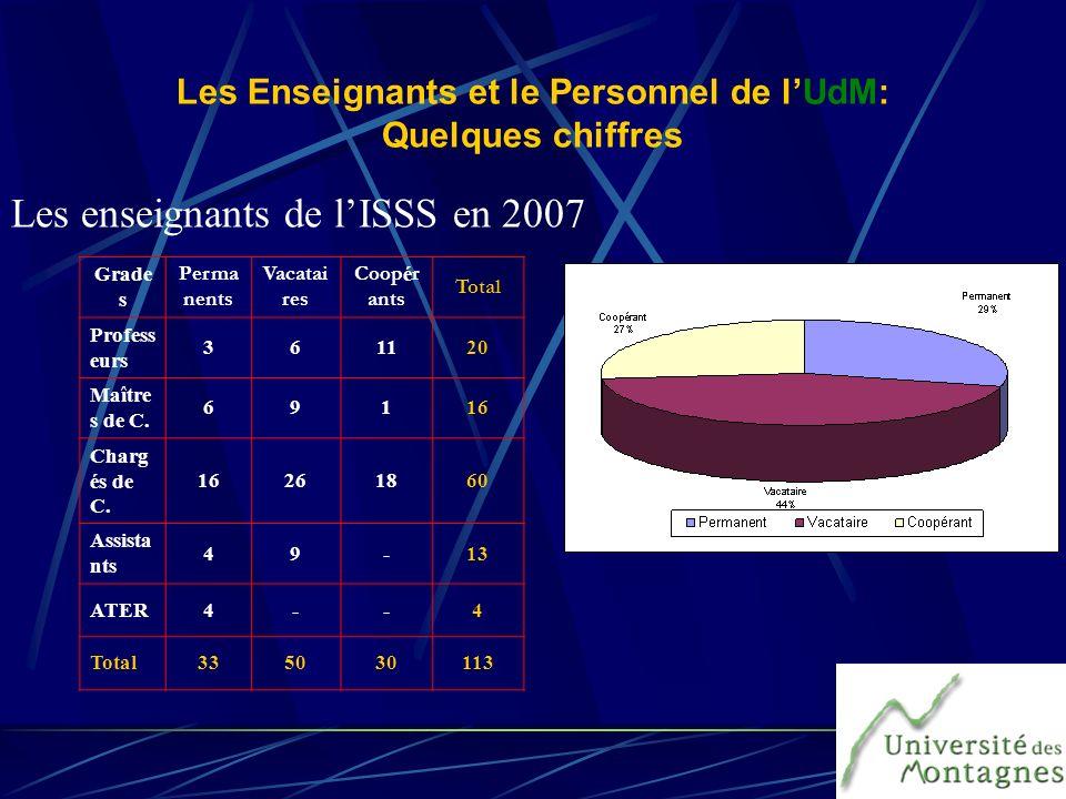 Les Enseignants et le Personnel de lUdM: Quelques chiffres Grade s Perma nents Vacatai res Coop é r ants Total Profess eurs 361120 Maître s de C. 6911