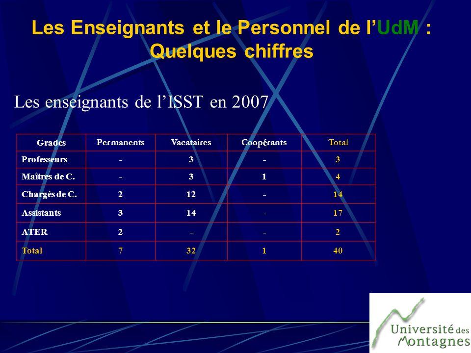 Les Enseignants et le Personnel de lUdM : Quelques chiffres Les enseignants de lISST en 2007 Grades PermanentsVacatairesCoop é rantsTotal Professeurs-