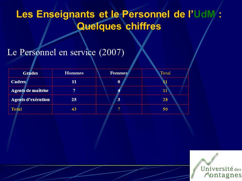 Les Enseignants et le Personnel de lUdM : Quelques chiffres Le Personnel en service (2007) Grades HommesFemmesTotal Cadres110 Agents de maîtrise7411 A