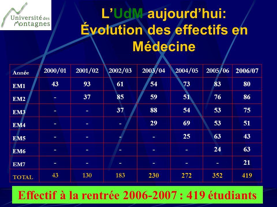 LUdM aujourdhui: Évolution des effectifs en Médecine Ann é e 2000/012001/022002/032003/042004/052005/06 2006/07 EM1 43936154738380 EM2 -378559517686 E