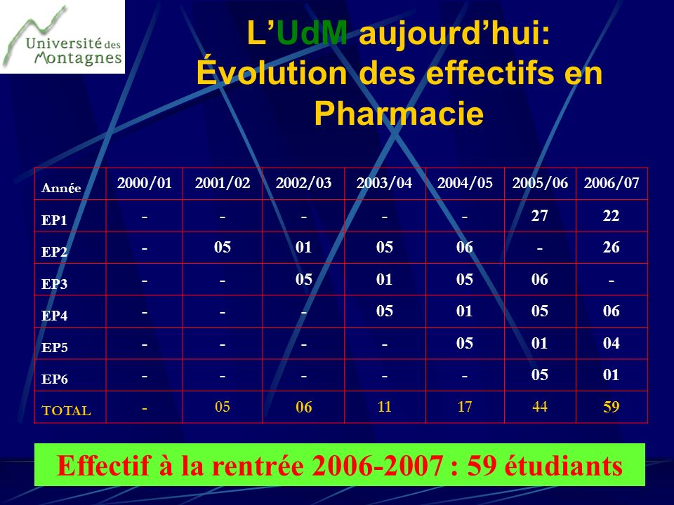 LUdM aujourdhui: Évolution des effectifs en Pharmacie Ann é e 2000/012001/022002/032003/042004/052005/062006/07 EP1 -----2722 EP2 -05010506-26 EP3 --0