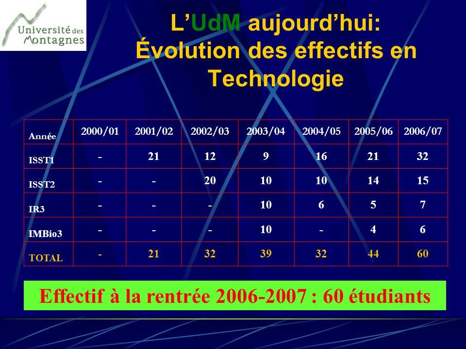 LUdM aujourdhui: Évolution des effectifs en Technologie Ann é e 2000/012001/022002/032003/042004/052005/062006/07 ISST1 -21129162132 ISST2 --2010 1415