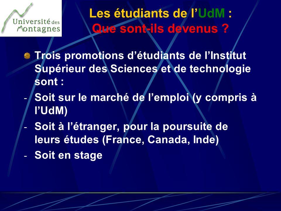 Trois promotions détudiants de lInstitut Supérieur des Sciences et de technologie sont : - Soit sur le marché de lemploi (y compris à lUdM) - Soit à l