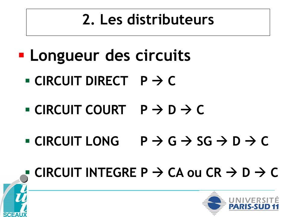 2. Les distributeurs Longueur des circuits CIRCUIT DIRECTP C CIRCUIT COURTP D C CIRCUIT LONGP G SG D C CIRCUIT INTEGRE P CA ou CR D C