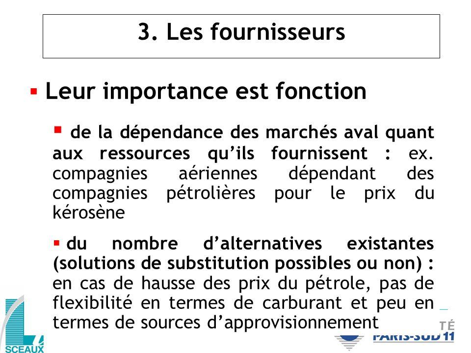3. Les fournisseurs Leur importance est fonction de la dépendance des marchés aval quant aux ressources quils fournissent : ex. compagnies aériennes d