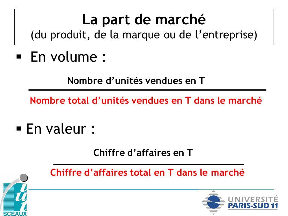 La part de marché (du produit, de la marque ou de lentreprise) En volume : Nombre dunités vendues en T Nombre total dunités vendues en T dans le march