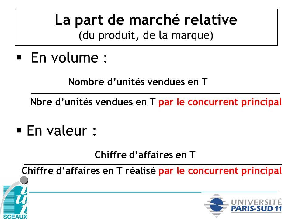La part de marché relative (du produit, de la marque) En volume : Nombre dunités vendues en T Nbre dunités vendues en T par le concurrent principal En