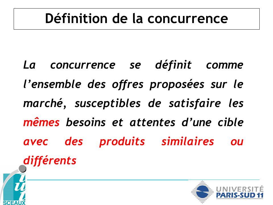 La concurrence se définit comme lensemble des offres proposées sur le marché, susceptibles de satisfaire les mêmes besoins et attentes dune cible avec