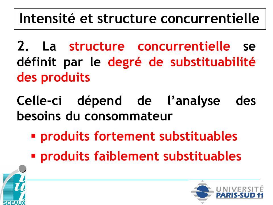 Intensité et structure concurrentielle 2. La structure concurrentielle se définit par le degré de substituabilité des produits Celle-ci dépend de lana