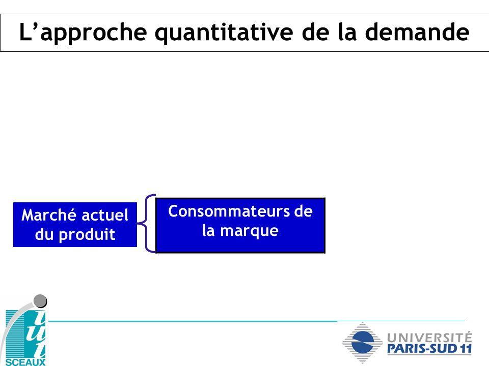 Consommateurs de la marque Marché actuel du produit Lapproche quantitative de la demande