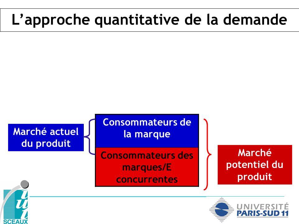 Consommateurs de la marque Consommateurs des marques/E concurrentes Marché actuel du produit Marché potentiel du produit Lapproche quantitative de la