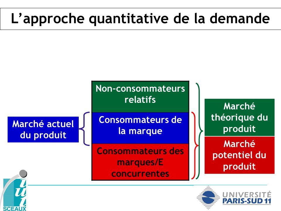 Non-consommateurs relatifs Consommateurs de la marque Consommateurs des marques/E concurrentes Marché actuel du produit Marché potentiel du produit Ma