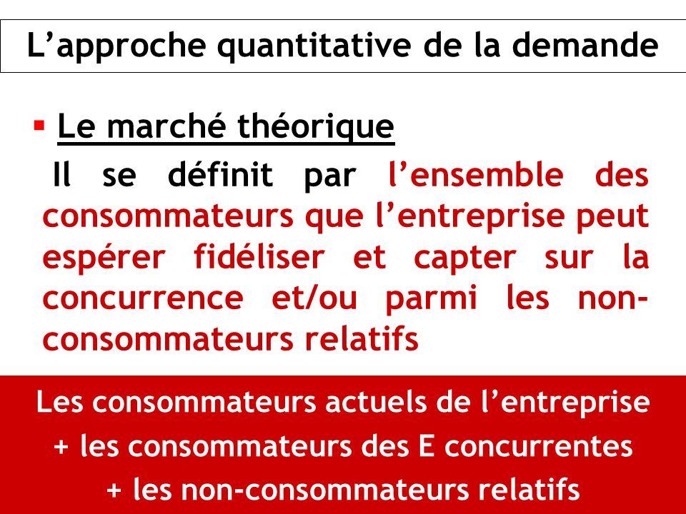 Le marché théorique Il se définit par lensemble des consommateurs que lentreprise peut espérer fidéliser et capter sur la concurrence et/ou parmi les