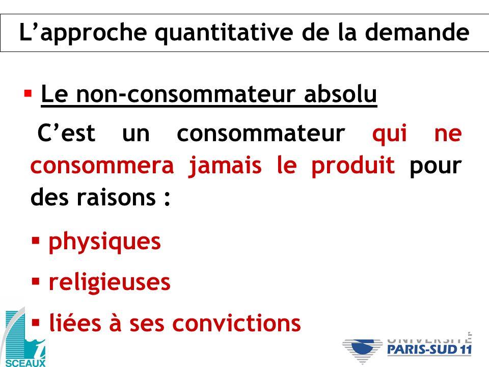 Le non-consommateur absolu Cest un consommateur qui ne consommera jamais le produit pour des raisons : physiques religieuses liées à ses convictions L