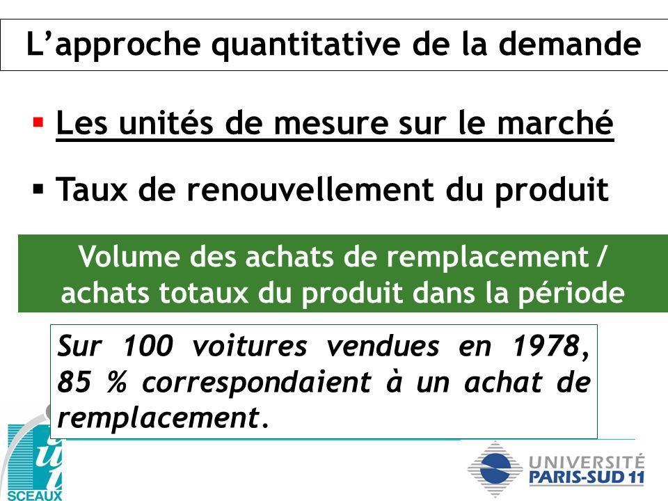 Taux de renouvellement du produit Volume des achats de remplacement / achats totaux du produit dans la période Sur 100 voitures vendues en 1978, 85 %