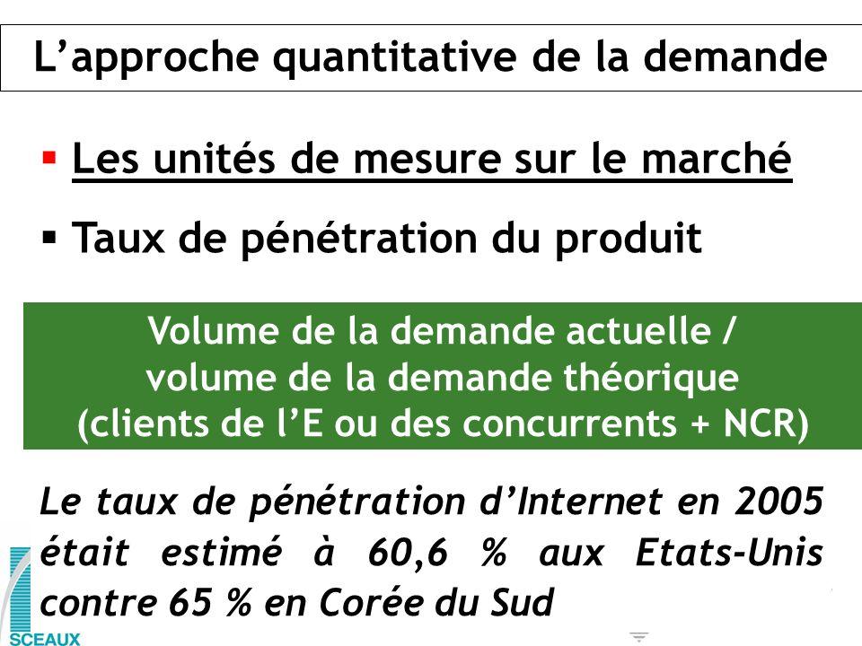 Taux de pénétration du produit Volume de la demande actuelle / volume de la demande théorique (clients de lE ou des concurrents + NCR) Le taux de péné