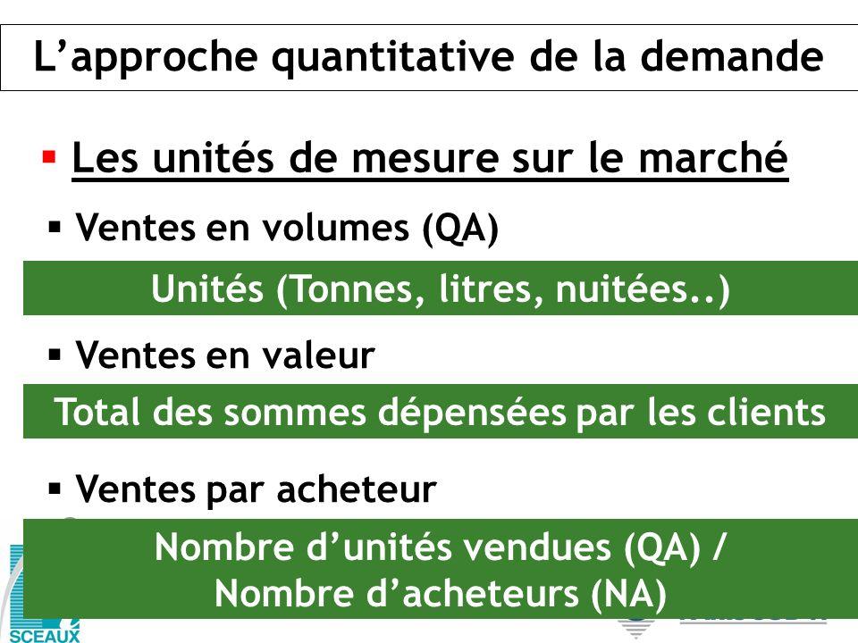 Ventes en volumes (QA) Ventes en valeur Ventes par acheteur Unités (Tonnes, litres, nuitées..) Total des sommes dépensées par les clients Nombre dunit