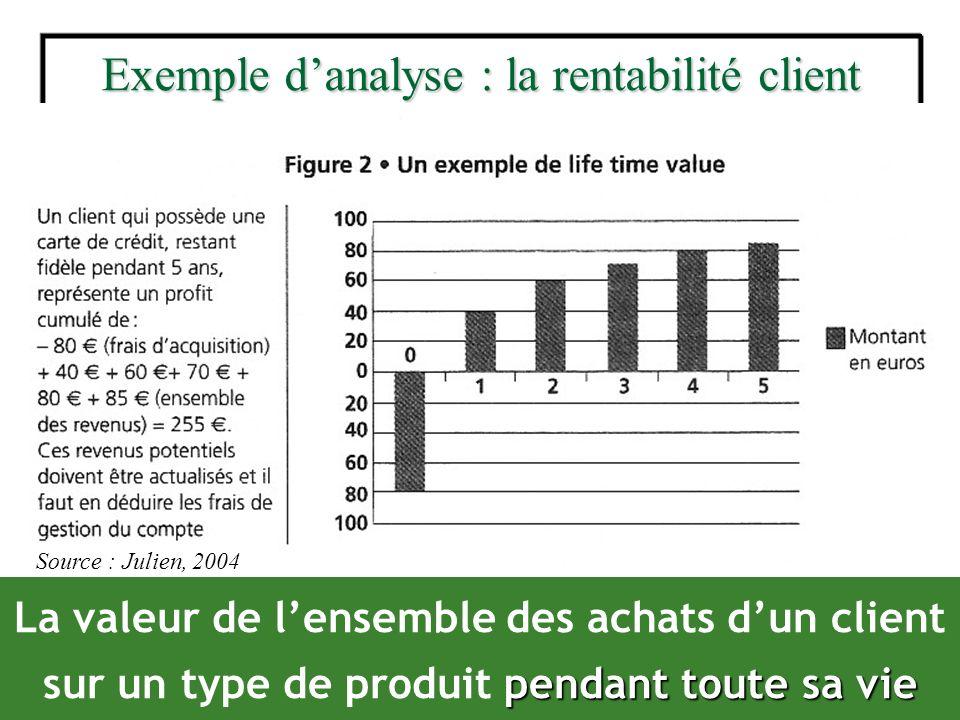 Exemple danalyse : la rentabilité client Source : Julien, 2004 pendant toute sa vie La valeur de lensemble des achats dun client sur un type de produi