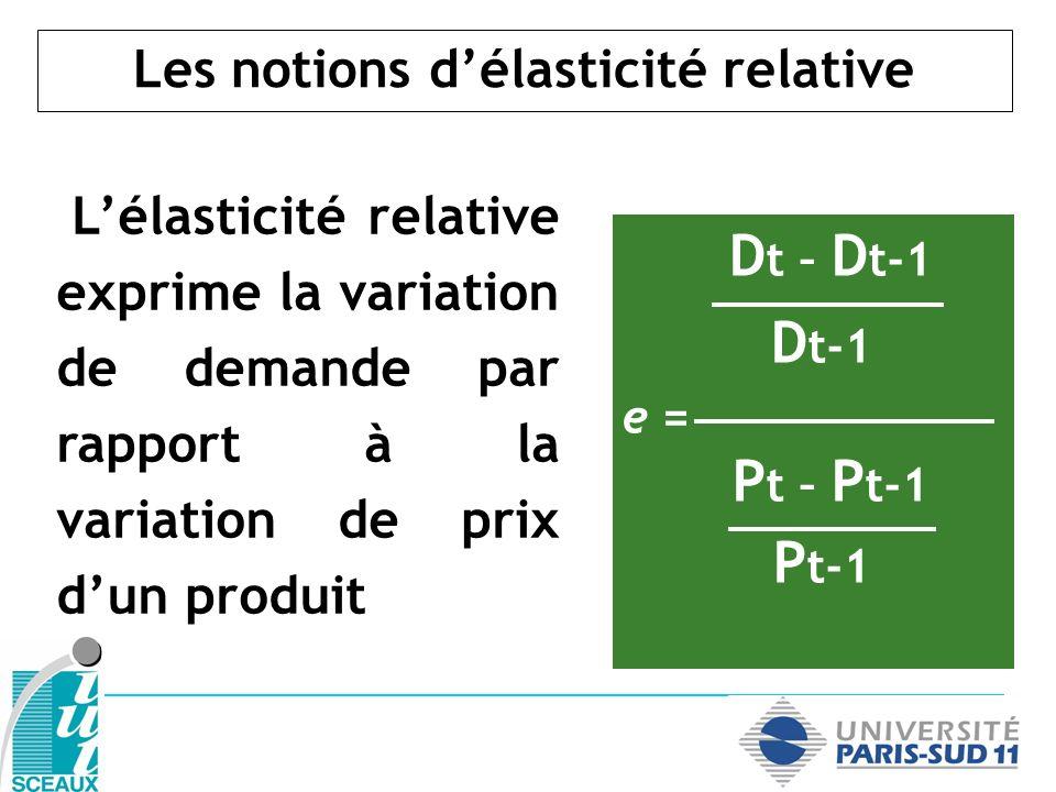 Les notions délasticité relative Lélasticité relative exprime la variation de demande par rapport à la variation de prix dun produit D t – D t-1 D t-1
