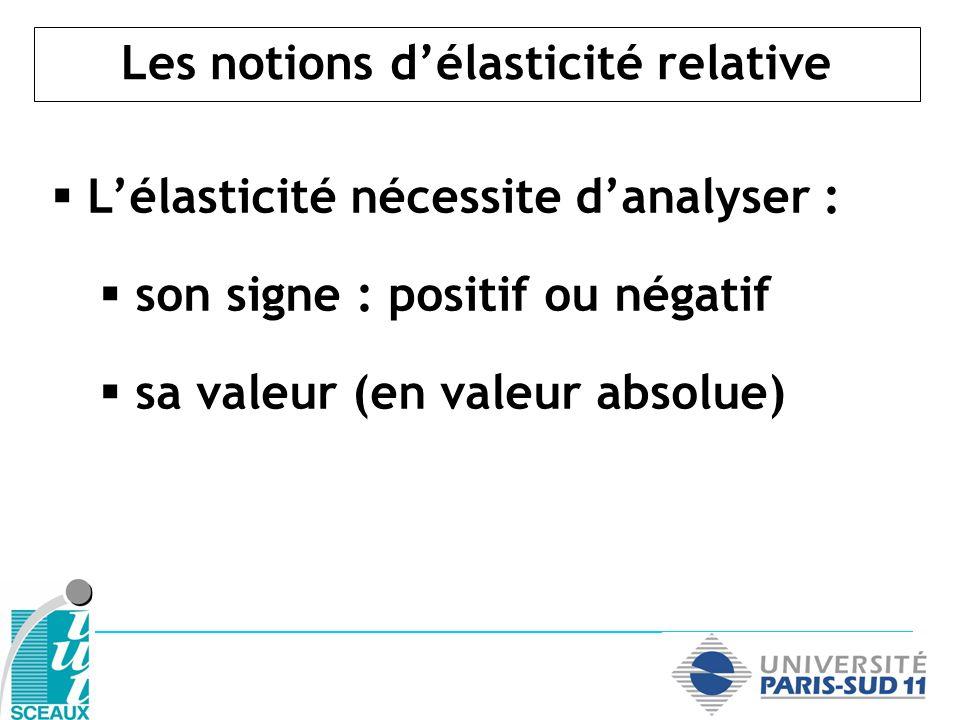 Les notions délasticité relative Lélasticité nécessite danalyser : son signe : positif ou négatif sa valeur (en valeur absolue)