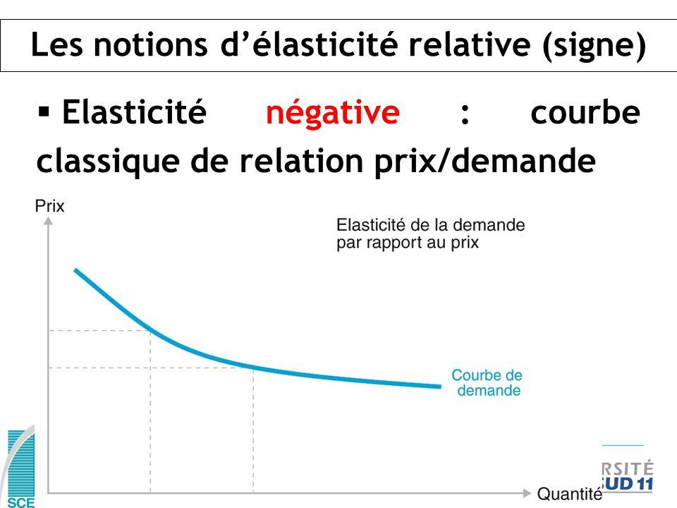 Les notions délasticité relative (signe) Elasticité négative : courbe classique de relation prix/demande