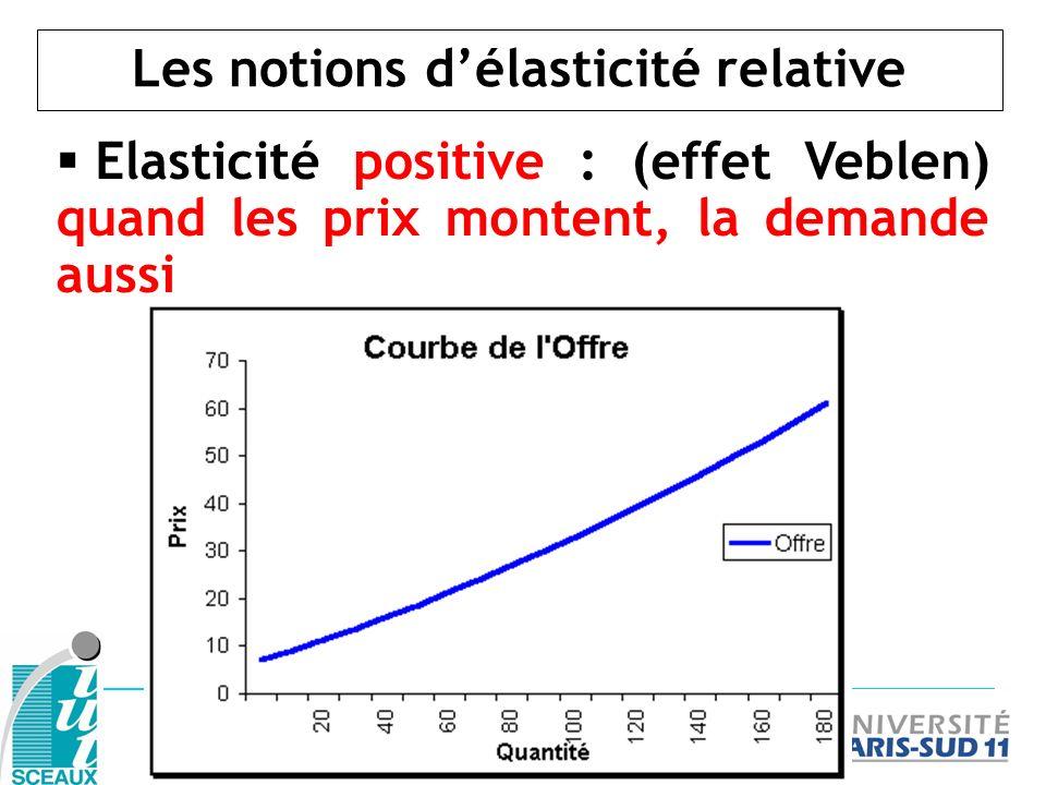 Les notions délasticité relative Elasticité positive : (effet Veblen) quand les prix montent, la demande aussi