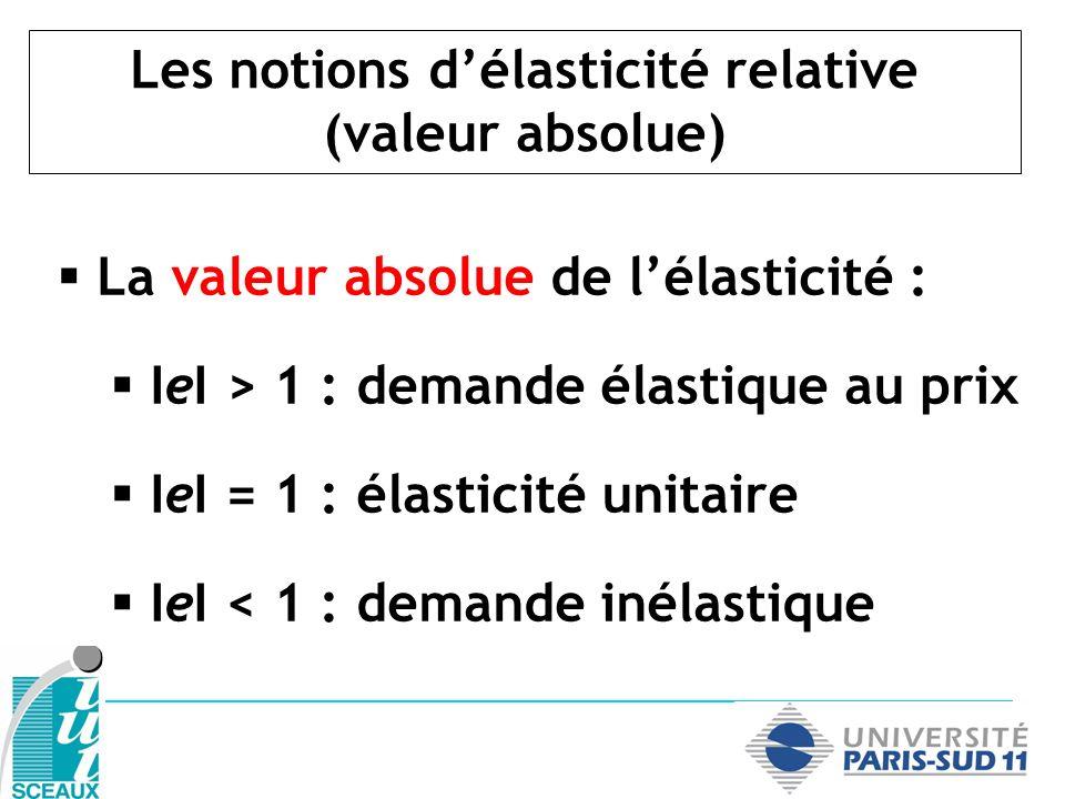 Les notions délasticité relative (valeur absolue) La valeur absolue de lélasticité : IeI > 1 : demande élastique au prix IeI = 1 : élasticité unitaire